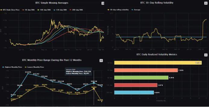 Một số biểu đồ cho dữ liệu ByBit