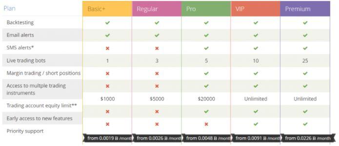 Định giá CryptoTrader